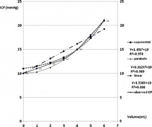 The intracranial volume pressure response in increased intracranial pressure patients- Part 1