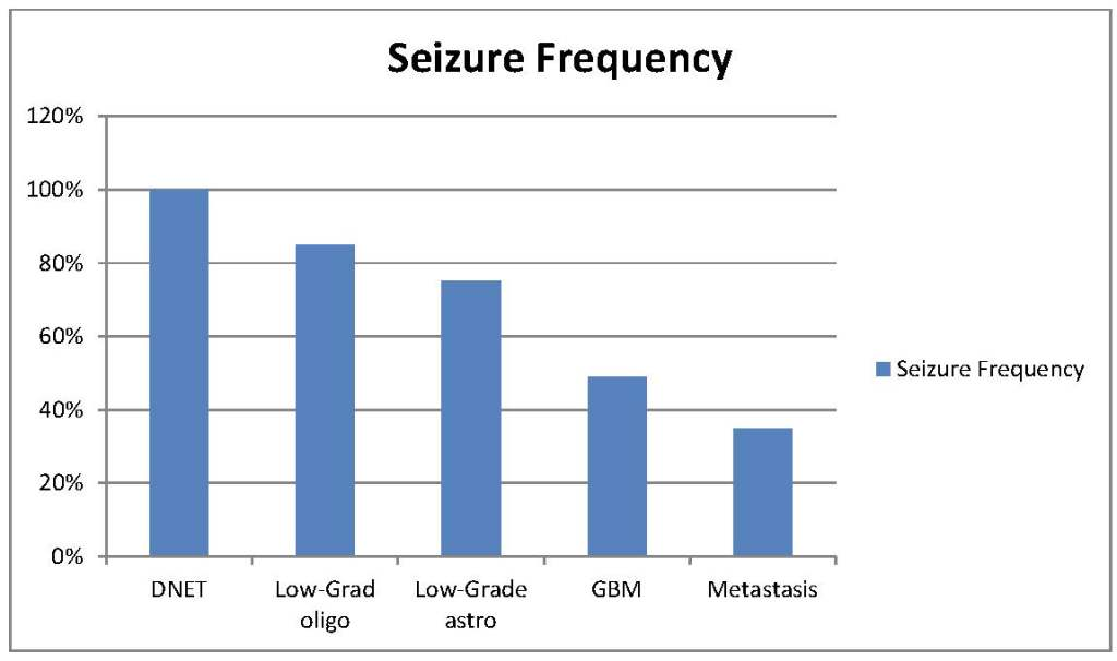 Seizures frequency